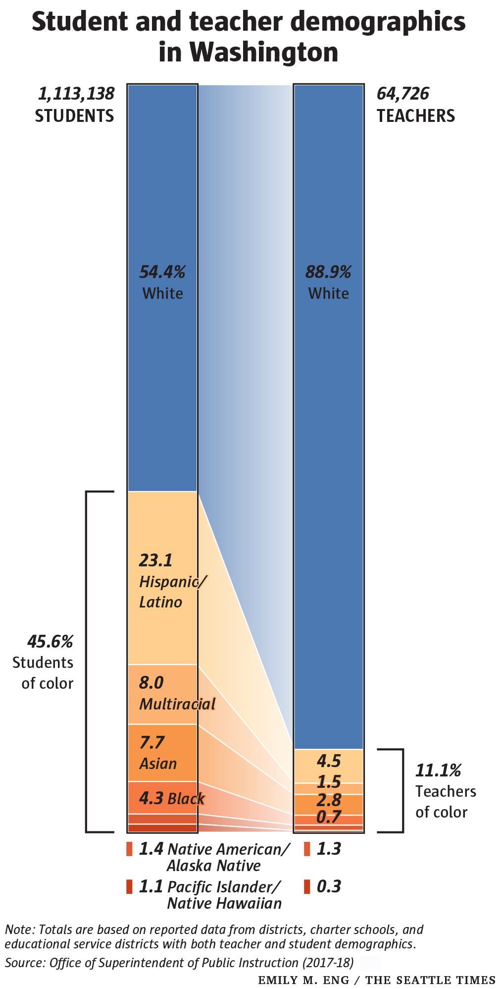 student-teacher-demographic-compare-chart-P-c-2